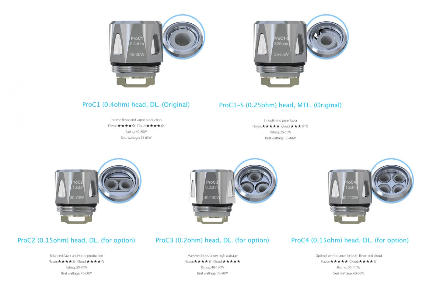 5 pcs replacement coils for Joyetech evic primo se